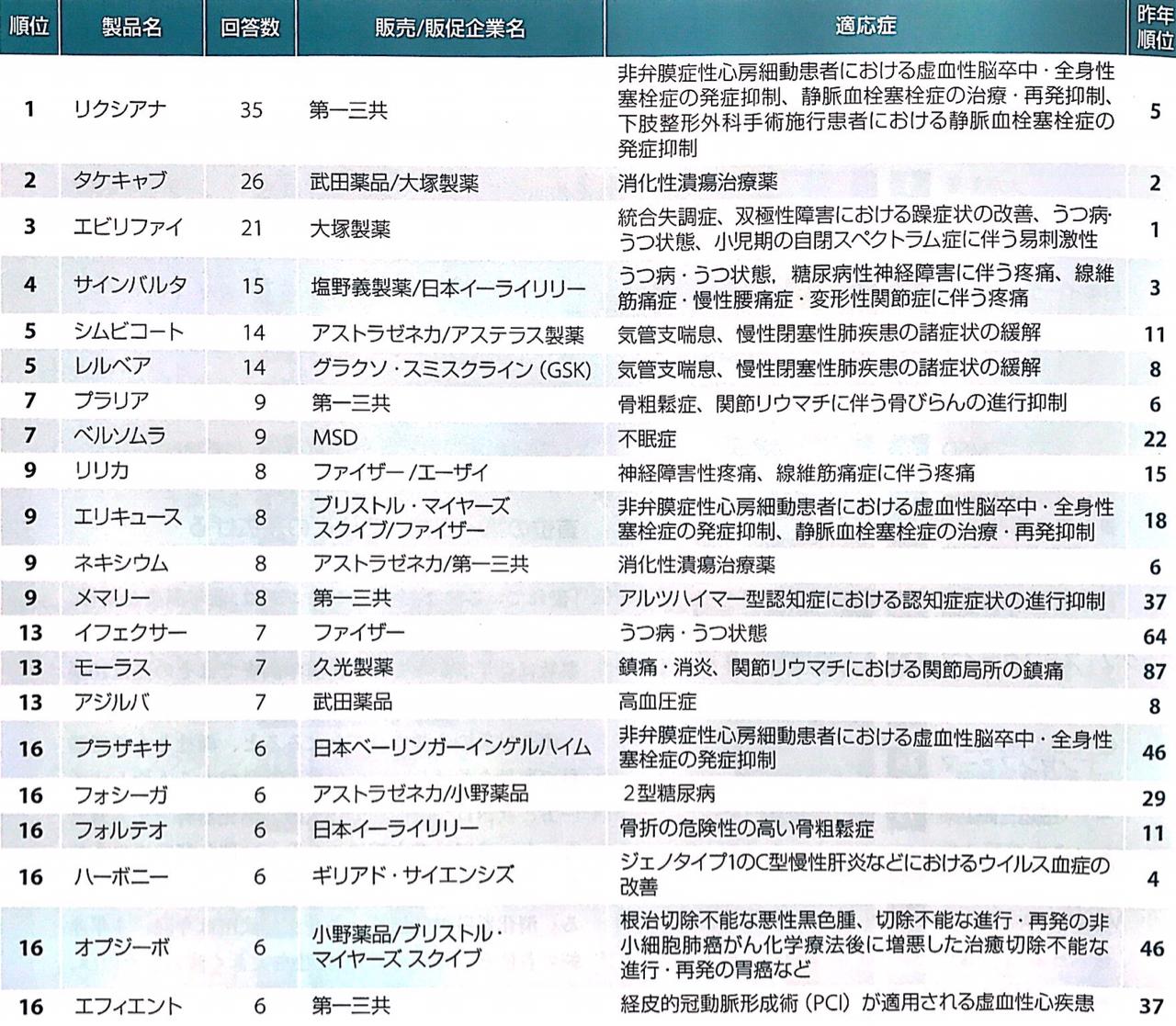 【2018年保存版】製薬企業ランキング