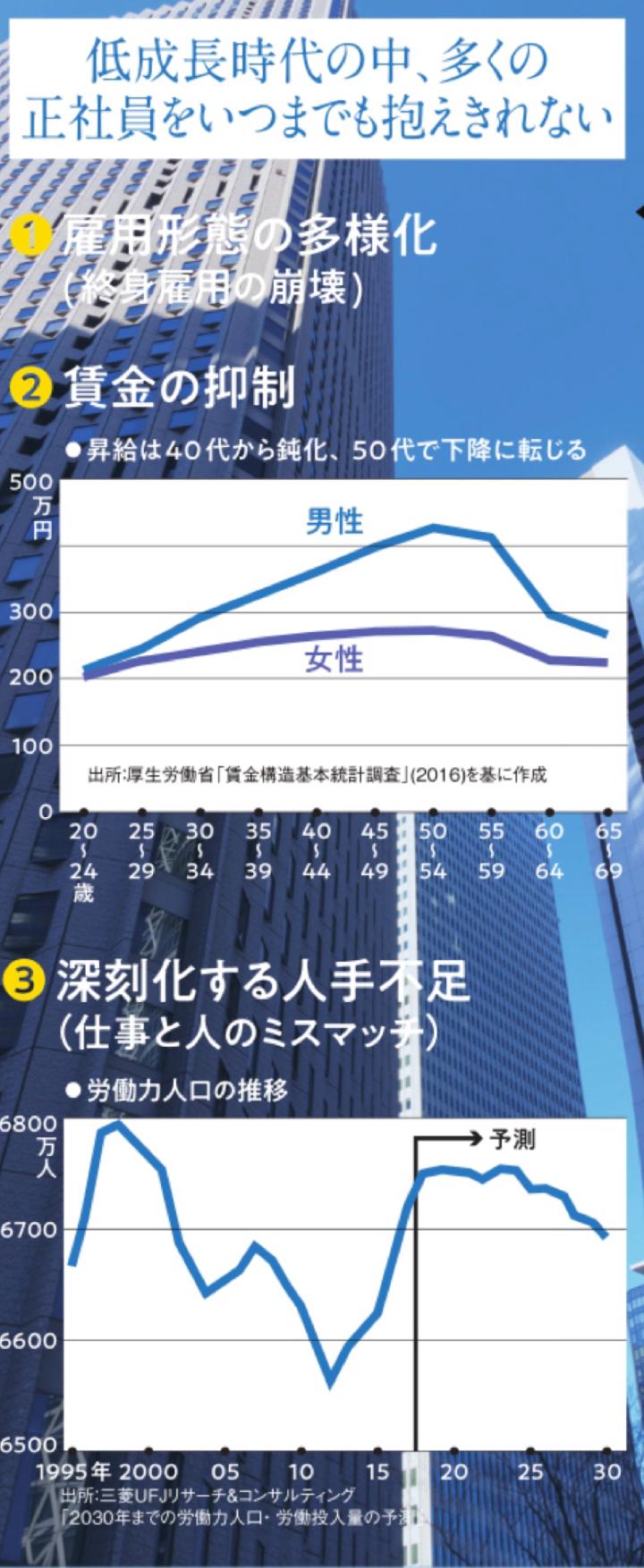【大副業時代】2025年到来!?